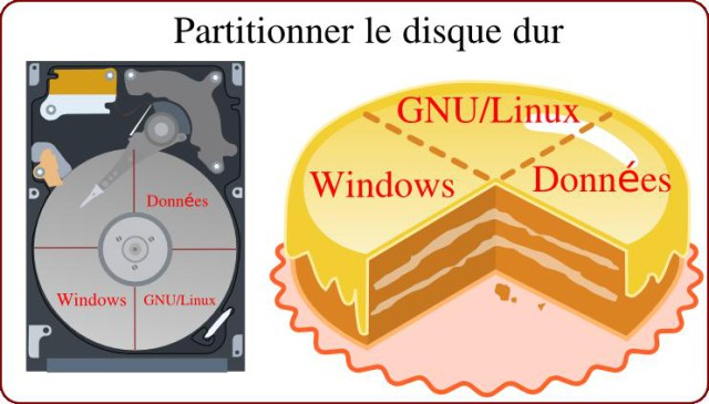 Partitionner le disque dur